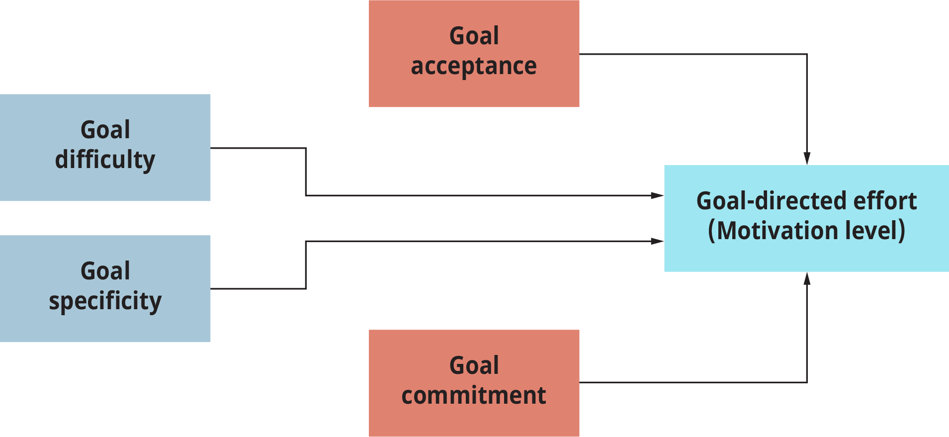 A model of goal setting represents the conditions necessary to maximize goal-directed effort.