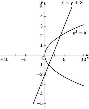 This figure is has two graphs. They are the equations x=y+2 and y^2=x. The graphs intersect, forming a region in between them