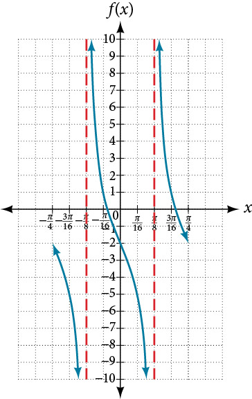 A graph of a tangent function over two periods. Asymptotes at -pi/8 and pi/8. Period of pi/4. Midline at y=-2.