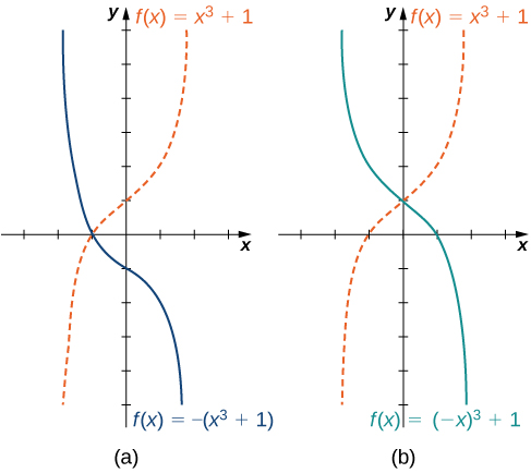 "An image of two graphs. Both graphs have an x axis that runs from -3 to 3 and a y axis that runs from -5 to 6. The first graph is labeled ""a"" and is of two functions. The first graph is of two functions. The first function is ""f(x) = x cubed + 1"", which is a curved increasing function that has an x intercept at (-1, 0) and a y intercept at (0, 1). The second function is ""f(x) = -(x cubed + 1)"", which is a curved decreasing function that has an x intercept at (-1, 0) and a y intercept at (0, -1). The second graph is labeled ""b"" and is of two functions. The first function is ""f(x) = x cubed + 1"", which is a curved increasing function that has an x intercept at (-1, 0) and a y intercept at (0, 1). The second function is ""f(x) = (-x) cubed + 1"", which is a curved decreasing function that has an x intercept at (1, 0) and a y intercept at (0, 1). The first function increases at the same rate the second function decreases for the same values of x."