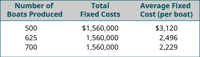 Number of Boats Produced, Total Fixed Costs, Average Fixed Cost (per boat), respectively: 500, $1,560,000, $3,120; 625, 1,560,000, 2,496; 700, 1,560,000, 2,229.