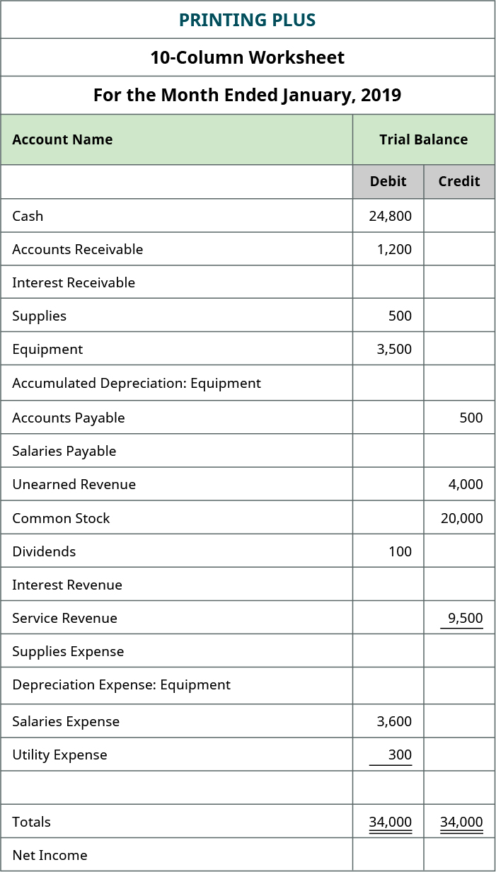 Excerpt from Printing Plus ten-column worksheet: Account Name column and Trial Balance column. Accounts with debit balances: Cash 24,800; Accounts Receivable 1,200; Supplies 500; Equipment 3,500; Dividends 100; Salaries Expense 3,600; Utility Expense 300; Total Debits 34,000. Accounts with credit balances: Accounts Payable 500; Unearned Revenue 4,000; Common Stock 20,000; Service Revenue 9,500; Total Credits, 34,000.
