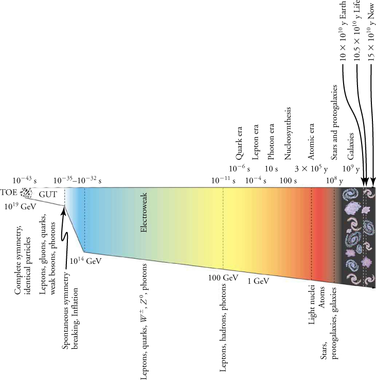 The timeline runs left to right, from 10-43 seconds to 15x1010 years (labeled as 'now'). Concurrent with the timeline are energy levels, which begin at 1019 GeV. Additional information includes eras of evolution and the types of particles that are produced within each era. The right side of the image shows small galaxies, corresponding to a time period on the order of 109 years.