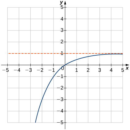 "An image of a graph. The x axis runs from -5 to 5 and the y axis runs from -5 to 5. The graph is of a curved increasing function that increases until it comes close the line ""y = 1"" without touching it. There x intercept and the y intercept are both at the origin. Another point of the graph is at (-1, -1)."