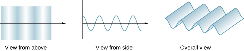 Three figure contains three views of a wave.  The first is a view from above. The wave is propagating to the right, and appears as a series of vertical strips that gradually alternate from dark to light and repeat. The next view is a view from the side. The wave again propagates to the right and appears as a sine curve oscillating above and below a black arrow pointing to the right that serves as the horizontal axis. The third is an overall view. This is a perspective view of a wave of the same wavelength as in the first two images and looks like an undulating surface..