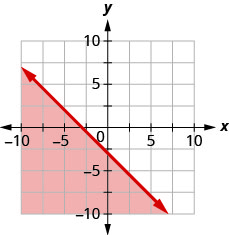 The figure has a straight line graphed on the x y-coordinate plane. The x-axis runs from negative 10 to 10. The y-axis runs from negative 10 to 10. The line goes through the points (negative 3, 0), (0, negative 3), and (1, negative 4). The line divides the coordinate plane into two halves. The bottom left half and the line are colored red to indicate that this is the solution set.
