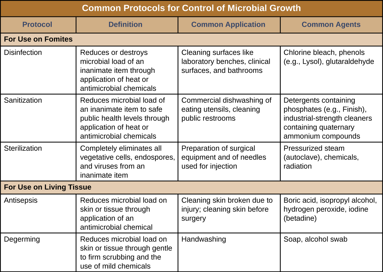 A table titled: Common protocols for control of microbial growth. Four columns: protocol, definition, common application and common agents. The table is divided by protocols used for fomites and those used on living tissue. Protocols for fomites include disinfection, sanitation, and sterilization. Disinfection reduces or destroys microbial load of an inanimate item through application of heat or antimicrobial chemicals. Disinfection involves cleaning surfaces like laboratory benches, clinical surfaces, and bathrooms and uses Chlorine bleach, phenols (e.g., Lysol), glutaraldehyde. Sanitization reduces microbial load of an inanimate item to safe public health levels through application of heat or antimicrobial chemicals. Sanitation involves Commercial dishwashing of eating utensils, cleaning public restrooms and uses Detergents containing phosphates (e.g., Finish), industrial-strength cleaners containing quaternary ammonium compounds. Sterilization Completely eliminates all vegetative cells, endospores, and viruses from an inanimate item. Sterilization involves Preparation of surgical equipment and of needles used for injection and uses Pressurized steam (autoclave), chemicals, radiation.  Protocols for living tissue include antisepsis and degerming. Antisepsis Reduces microbial load on skin or tissue through application of an antimicrobial chemical. Antisepsis involves Cleaning skin broken due to injury; cleaning skin before surgery and uses Boric acid, isopropyl alcohol, hydrogen peroxide, iodine (betadine). Degerming Reduces microbial load on skin or tissue through gentle to firm scrubbing and the use of mild chemicals. Degerming involves Handwashing and uses Soap, alcohol swab.