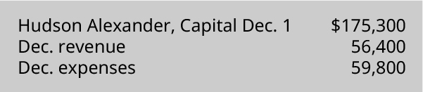 Hudson Alexander, Capital December 1 $175,300, December Revenue 56,400, December Expenses 59,800.