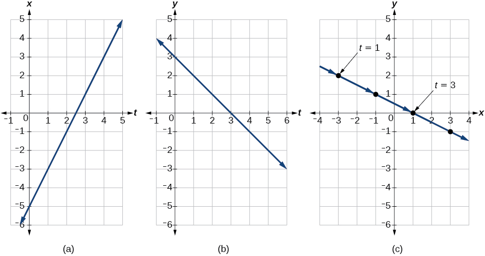 Three graphs side by side. (A) has the horizontal position over time, (B) has the vertical position over time, and (C) has the position of the object in the plane at time t. See caption for more information.