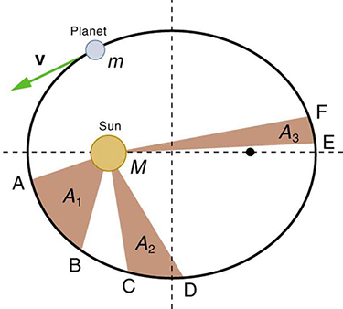 A diagram shows a circle, divided into quadrants. The sun (labeled M) is inside the circle. The circle represents a planet's orbit around the sun. The planet is labeled m. Shaded regions are labeled A1, A2, and A3