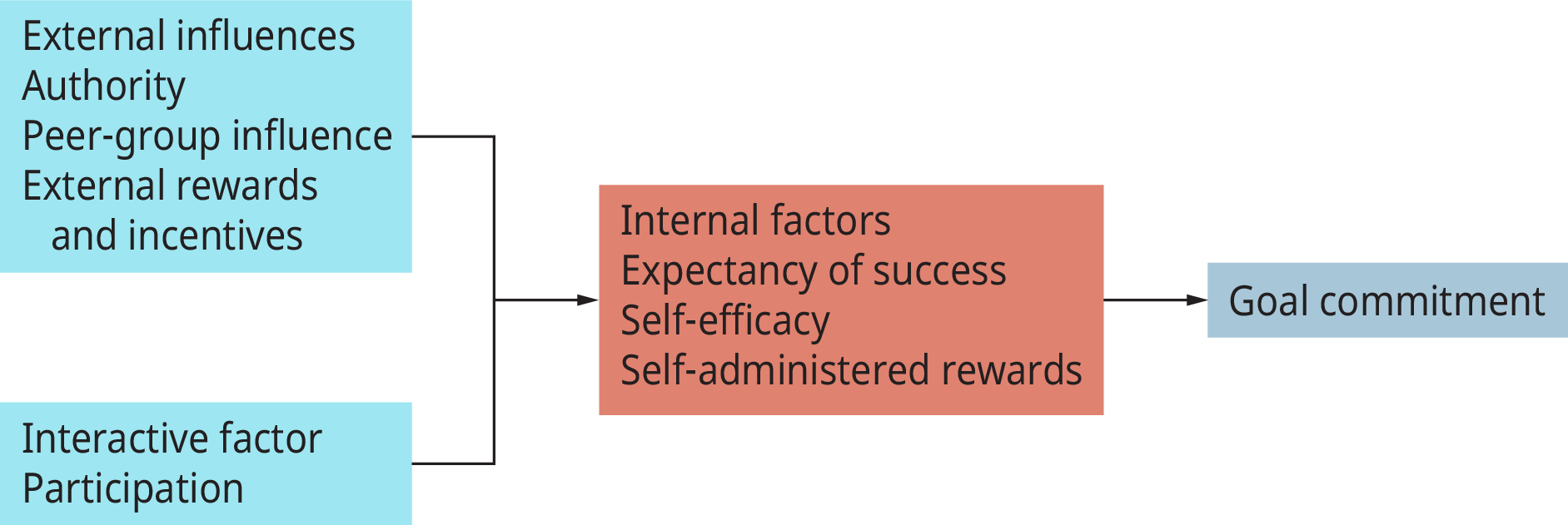 A flow chart shows three sets of factors that facilitate goal commitment.