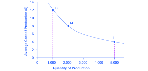 The graph shows a downward sloping line that represents how large-scale production leads to a decrease in average costs.