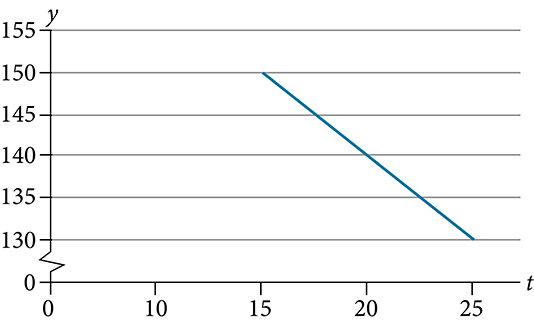 Graph of a decreasing line from (15, 150) to (25, 130).  The x-axis goes from 0 to 30 in intervals of 5 and the y-axis goes from 125 to 155 in intervals of 5.