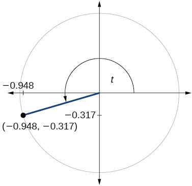 Graph of circle with angle of t inscribed. Point of (-0.948, -0.317) is at intersection of terminal side of angle and edge of circle.