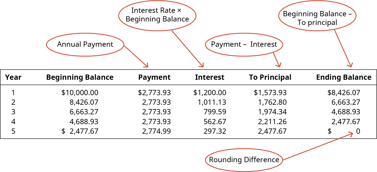 Year, Beginning Balance, Payment, Interest, To Principle, Ending Balance (respectively): 1, $10,000.00 2,773.93, 1,200.00, 1573.93, 8,426.07; 2, 8,426.07, 2,773.93, 1,011.13, 1,762.80, 6,663.27; 3, 6,663.27, 2,773/93, 799.59, 1,974.34, 4,688.93; 4, 4,688.93, 2,773.93, 562.67, 2,221.26, 2,477.67; 5, 2,477.67, 2,477.67, 297.32, 2,476.61, 0. There is a circle pointing to the Payment column indicating that it is an annual payment. There is a circle pointing to the Interest column indicating that it is Interest Rate times Beginning Balance. There is a circle pointing to the Principle column indicating that it is Payment minus Interest. There is a circle pointing to the Ending Balance column indicating that it is Beginning Balance minus To Principle. There is a circle pointing to the last 1.06 indicating that it is a rounding difference.