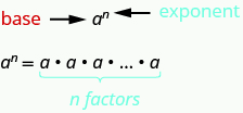 """At the top of the image is the letter a with the letter n, in superscript, to the right of the a. The letter a is labeled as """"base"""" and the letter n is labeled as """"exponent"""". Below this is the letter a with the letter n, in superscript, to the right of the a set equal to n factors of a."""