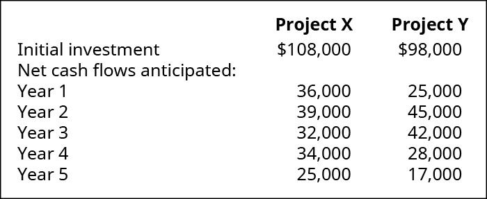 Project X, Project Y, Respectively: Initial Investment $108,000, 98,000. Net cash flows anticipated in year: 1, 36,000, 25,000; 2, 39,000, 45,000; 3, 32,000, 42,000; 4, 34,000, 28,000; 5, 25,000, 17,000.