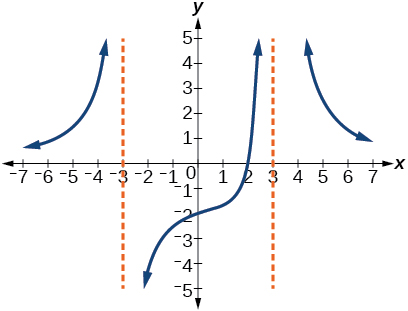Graph of a rational function with vertical asymptotes at x=-3 and x=3.