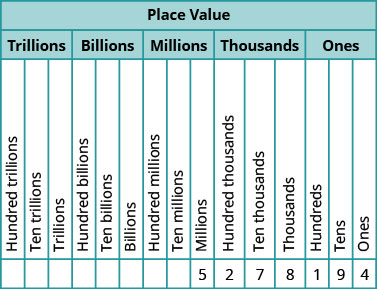 "This figure is a table illustrating the number 5,278,194 within the place value system. The table is shown with a header row, labeled ""Place Value"", divided into a second header row labeled ""Trillions"", ""Billions"", ""Millions"", ""Thousands"" and ""Ones"". Under the header ""Trillions"" are three labeled columns, written from bottom to top, that read ""Hundred trillions"", ""Ten trillions"" and ""Trillions"". Under the header ""Billions"" are three labeled columns, written from bottom to top, that read ""Hundred billions"", ""Ten billions"" and ""Billions"". Under the header ""Millions"" are three labeled columns, written from bottom to top, that read ""Hundred millions"", ""Ten millions"" and ""Millions"". Under the header ""Thousands"" are three labeled columns, written from bottom to top, that read ""Hundred thousands"", ""Ten thousands"" and ""Thousands"". Under the header ""Ones"" are three labeled columns, written from bottom to top, that read ""Hundreds"", ""Tens"" and ""Ones"". From left to right, below the columns labeled ""Millions"", ""Hundred thousands"", ""Ten thousands"", ""Thousands"", ""Hundreds"", ""Tens"", and ""Ones"", are the following values: 5, 2, 7, 8, 1, 9, 4. This means there are 5 millions, 2 hundred thousands, 7 ten thousands, 8 thousands, 1 hundreds, 9 tens, and 4 ones in the number five million two hundred seventy-nine thousand one hundred ninety-four."