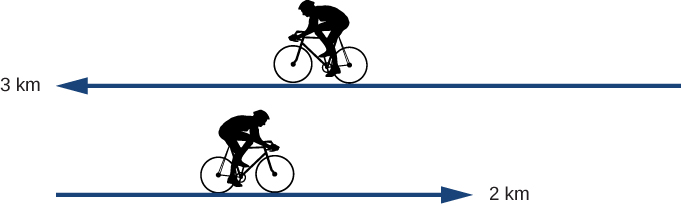 Figure shows timeline of cyclist's movement. First displacement is to the left by 3.0 kilometers. Second displacement is from the final point to the right by 2.0 kilometers.
