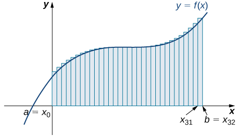 A graph of the right-endpoint approximation for the area under the given curve from a=x0 to b=x32. The heights of the rectangles are determined by the values of the function at the right endpoints.
