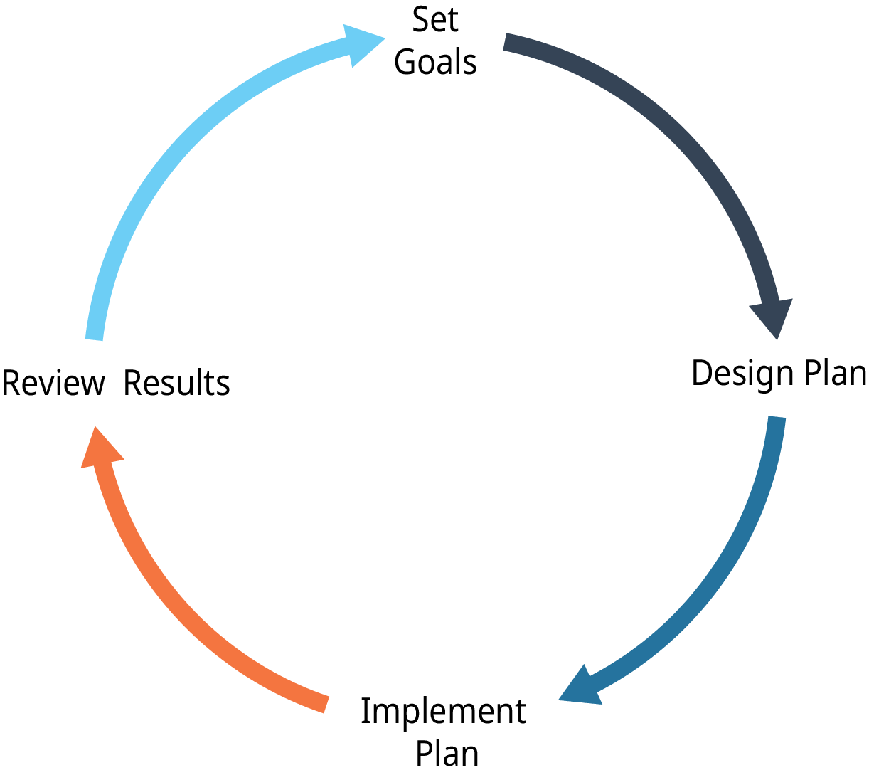 "A diagram shows the four steps in the planning cycle moving in the clockwise direction. The steps are ""Set Goals,"" ""Design Plan,"" ""Implement Plan,"" and ""Review Results."""
