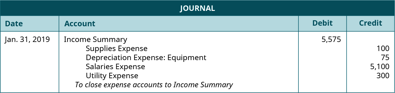 "Journal entry for January 31, 2019 debiting Income Summary for 5,575 and crediting Supplies Expense 100, Depreciation Expense: Equipment 75, Salaries Expense 5,100, and Utility Expense 300. Explanation: ""To close expense accounts to Income Summary."""