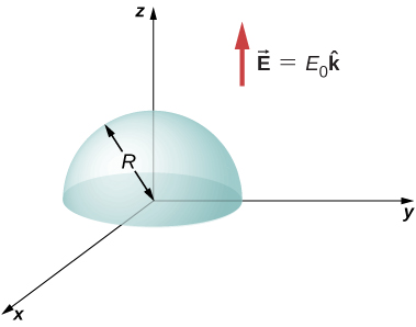 A hemisphere with radius R is shown with its base in the xy plane and center of base at the origin. An arrow is shown beside it, labeled vector E equal to E0 k hat.