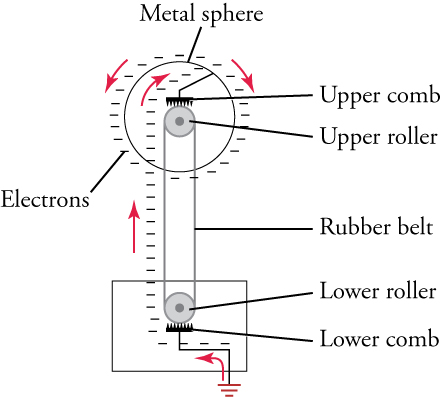 "This is a diagram in which two small circles are arranged vertically and are labeled ""Upper roller"" and ""Lower roller"". The two circles are connected by a band labeled ""Rubber belt"". A comb-shaped structure touches each circle, and these structures are labeled ""Upper comb"" and ""Lower comb"". The upper circle is in the center of a larger circle labeled ""Metal sphere"", and the lower circle is enclosed in a rectangle. A bent line connects the upper comb to the larger circle, and another bent line connects the lower comb to the rectangle and to the ground below the rectangle. A series of minus signs, labeled ""Electrons"", is accompanied by a series of arrows, suggesting the flow of electrons from within the rectangle and the lower circle to the upper circle and then to the larger circle."
