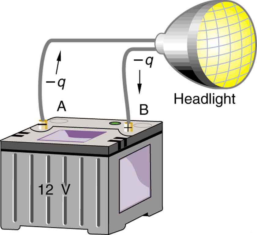 A headlight is connected to a 12 V battery. Negative charges move from the negative terminal of the battery to the positive terminal, resulting in a current flow and making the headlight glow. However, the positive terminal is at a greater potential than the negative terminal.