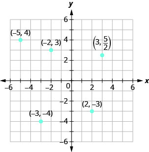This figure shows points plotted on the x y-coordinate plane. The x and y axes run from negative 6 to 6. The following points are labeled: (3, 5 divided by 2), (negative 2, 3), negative 5, 4), (negative 3, negative 4), and (2, negative 3).