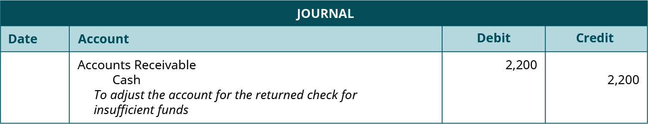 "Journal entry: Debit Accounts Receivable and credit Cash each for 2,200. Explanation: ""To adjust the account for the returned check for insufficient funds."""