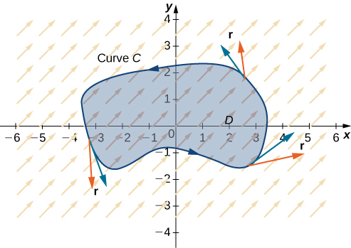 A vector field in two dimensions with all of the arrows pointing up and to the right. A curve C oriented counterclockwise sections off a region D around the origin. It is a simple, closed region.