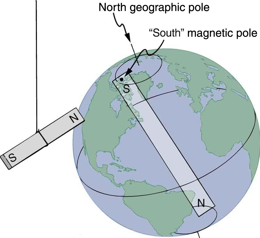 A globe of the Earth with a bar magnet inside it. The south pole of the bar magnet inside the globe is at the south magnetic pole and is near, but not exactly on, the north geographic pole. The north pole of the bar magnet inside the globe is near the south geographic pole. Another bar magnet hangs beside the globe. The north pole of this magnet is pointing toward the north pole of the globe (or the south pole of the magnet inside the globe).