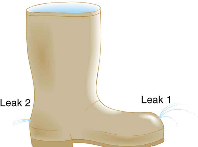 The picture shows a boot filled with water. The water is shown emerging from two leaks in the old boot, one in front and another at the back. The leaks are at the same height. The leaks are labeled as Leak 1 and Leak 2 respectively.