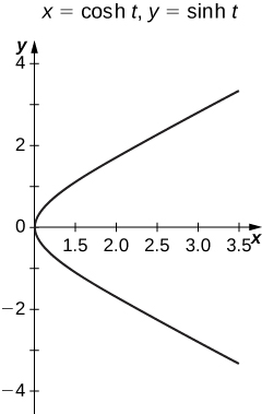 A vaguely parabolic graph with vertex at the origin that is open to the right.