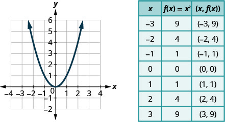 "This figure shows an upward-opening parabola graphed on the x y-coordinate plane. The x-axis of the plane runs from negative 4 to 4. The y-axis of the plane runs from negative 2 to 6. The parabola has a vertex at (0, 0) and also passes through the points (-2, 4), (-1, 1), (1, 1), and (2, 4). To the right of the graph is a table of values with 3 columns. The first row is a header row and labels each column, ""x"", ""f of x equals x squared"", and ""the order pair x, f of x."" In row 2, x equals negative 3, f of x equals x squared is 9 and the ordered pair x, f of x is the ordered pair negative 3, 9. In row 3, x equals negative 2, f of x equals x squared is 4 and the ordered pair x, f of x is the ordered pair negative 2, 4. In row 4, x equals negative 1, f of x equals x squared is 1 and the ordered pair x, f of x is the ordered pair negative 1, 1. In row 5, x equals 0, f of x equals x squared is 0 and the ordered pair x, f of x is the ordered pair 0, 0. In row 6, x equals 1, f of x equals x squared is 1 and the ordered pair x, f of x is the ordered pair 1, 1. In row 7, x equals 2, f of x equals x squared is 4 and the ordered pair x, f of x is the ordered pair 2, 4. In row 8, x equals 3, f of x equals x squared is 9 and the ordered pair x, f of x is the ordered pair 3, 9."