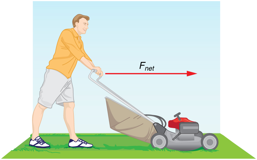 A man pushing a lawnmower to the right. A red vector above the lawnmower is pointing to the right and labeled F sub net.