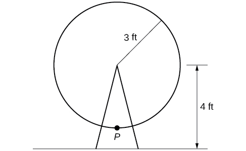 An illustration of a circle lifted 4 feet off the ground. Circle has radius of 3 ft. There is a point P labeled on the circle's circumference.