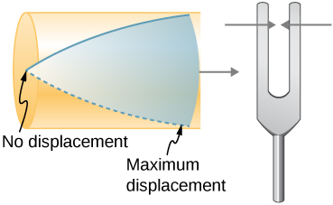 Picture shows the resonance of air in a tube closed at one end. There is maximum displacement at the closed end and no displacement at the open end. Resonance is caused by a tuning fork placed next to the tube.