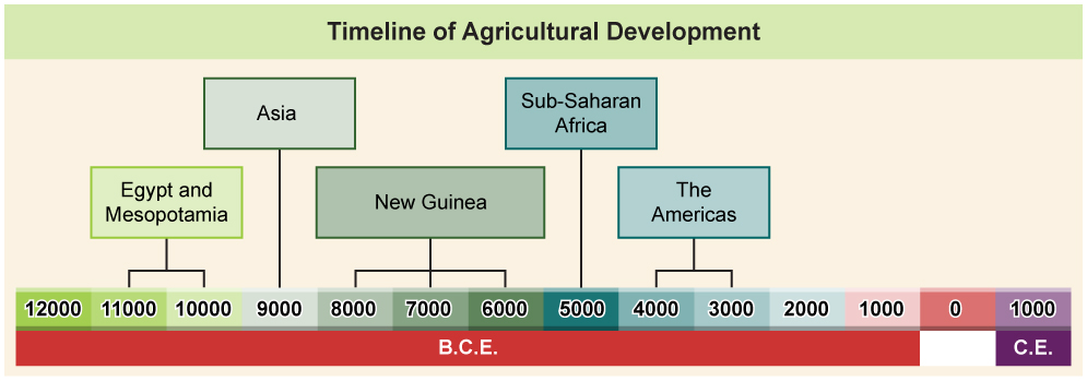 Timeline depicting agricultural development across the world.