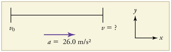 Acceleration vector arrow pointing toward the right, labeled twenty-six point zero meters per second squared. Initial velocity equals 0. Final velocity equals question mark.