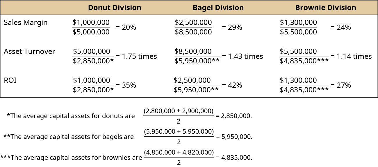 Donut Division, Bagel Division, Brownie Division, respectively: Sales Margin, 1,000,000 divided by 5,000,000 equals 20 percent, 2,500,000 divided by 8,500,000 equals 29 percent, 1,300,000 divided by 5,500,000 equals 24 percent; Asset Turnover, 5,000,000 divided by 2,850,000* equals 1.75 times, 8,500,000 divided by 5,950,000** equals 1.43 times, 5,500,000 divided by 4,835,000*** minus 1.14 times; ROI, 1,000,000 divided by 2,850,000 equals 35 percent, 2,500,000 divided by 5,950,000 equals 42 percent, 1,300,000 divided by 4,850,000 equals 27 percent. *The average capital assets for donuts are (2,800,000 plus 2,900,000) divided by 2 equals 2,850,000. ** The average capital assets for bagels are (5,950,000 plus 5,950,000) divided by 2 equals 5,950,000. *** The average capital assets for brownies are (4,850,000 plus 4,820,000) divided by 2 equals 4,835,000.