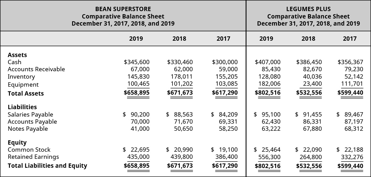 Bean Superstore 2019, 2018, 2017 and Legumes Plus 2019, 2018, and 2017, respectively: Assets: Cash $345,600, 330,460, 300,000 – 407,000, 386,450, 356,367; Accounts Receivable, 67,000, 62,000, 59,000 – 85,430, 82,670, 70,230; Inventory, 145,830, 178,011, 155,205 – 128,080, 40,036, 52,142; Equipment 100,465, 101,202, 103,085 – 182,006, 23,400, 111,701; Total Assets 658,895, 671,673, 617,290 – 802,516, 532,556, 599,440; Liabilities: Salaries Payable 90,200, 88,563, 84,209 – 95,100, 91,455, 89,467; Accounts Payable 70,000, 71,670, 69,331 – 62,430, 86,331, 87,197; Notes Payable 41,000, 50,650, 58,250 – 63,222, 67,880, 68,312; Equity: Common Stock 22,695, 20,990, 19,100 – 25,464, 22,090, 22,188; Retained Earnings 435,000, 439,800, 386,400 – 556,300, 264,800, 332,276; Total Liabilities and Equity 658,895, 671,673, 617,290 – 802,516, 532,556, 599,440.
