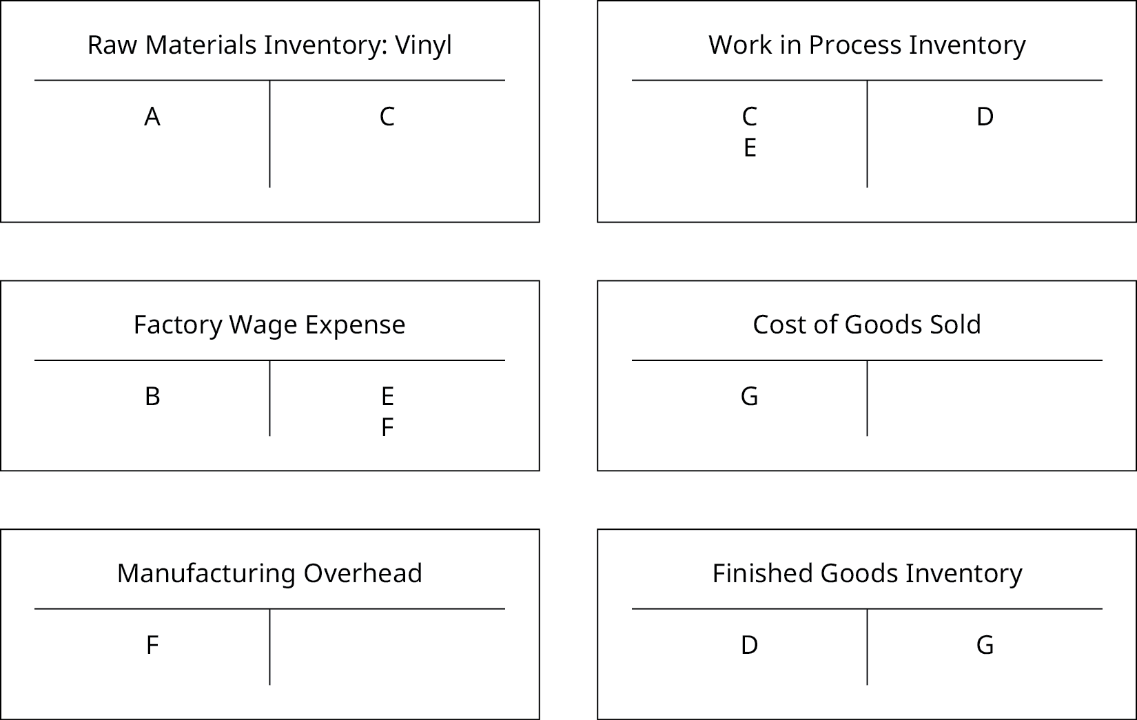 "The six T-Accounts: one each for ""Raw Materials Inventory: Vinyl"", ""Factory Wage Expense"", ""Manufacturing Overhead"", ""Work in Process Inventory"", ""Cost of Goods Sold"", and ""Finished Goods Inventory"" are now filled out. ""Raw Materials Inventory: Vinyl"" has an A on the debit side and a C on the credit side, ""Factory Wage Expense"" has a B on the debit side, and an E and F on the credit side, ""Manufacturing Overhead"" has an F on the debit side, ""Work in Process Inventory"" has a C and E on the debit side and a D on the credit side, ""Cost of Goods Sold"" has a G on the debit side, and ""Finished Goods Inventory"" has a D on the debit and G on the credit side."