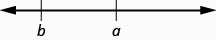 The figure shows a horizontal number line that begins with the letter b on the left then the letter a to its right.