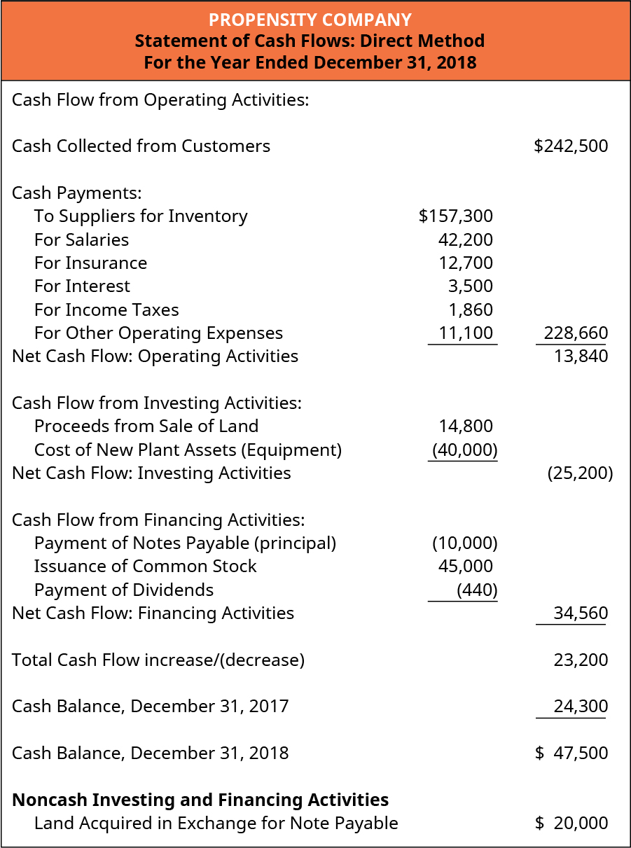 Propensity Company. Statement of Cash Flows: Direct Method. Year Ended December 31, 2018. Cash flow from operating activities. Cash collected from customers $242,500. Cash payments: to suppliers for inventory $157,300; for salaries 42,200; for insurance 12,700; for interest 3,500; for income taxes 1,860, for other operating expenses 11,100. Total 228,660. Net cash flow: operating activities 13,480. Cash flow from investing activities: Proceeds from sale of land 14,800; Cost of new plant assets (equipment) (40,000). Net cash flow: investing activities (25,200). Cash flow from financing activities: Payment of notes payable (principal) (11,000); Issuance of common stock 45,000; Payment of dividends (440). Net cash flow: financing activities 33,560. Total cash flow increase/(decrease) 22,200. Cash balance, December 31, 2017 24,300. Cash balance, December 31, 2018 $46,500. Non-cash investing and financial activities: Land acquired in exchange for note payable $20,000.