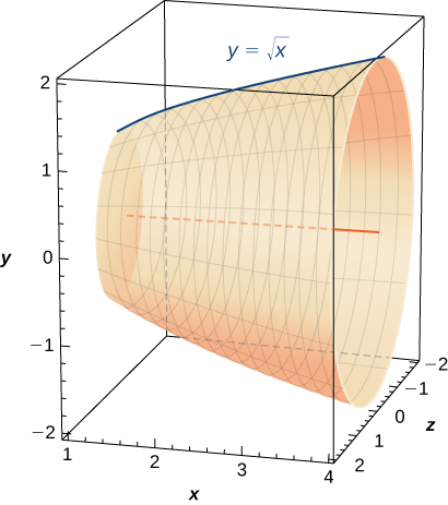 This figure is a surface. It has been formed by rotating the curve y=squareroot(x) about the x-axis. The surface is inside of a cube to show 3-dimensions.