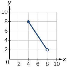 Graph of a function from [4, 8).