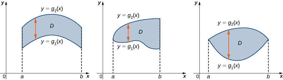 The graphs showing a region marked D. In all instances, between a and b, there is a shape that is defined by two functions g1(x) and g2(x). In one instance, the two functions do not touch; in another instance, they touch at the end point a, and in the last instance they touch at both end points.